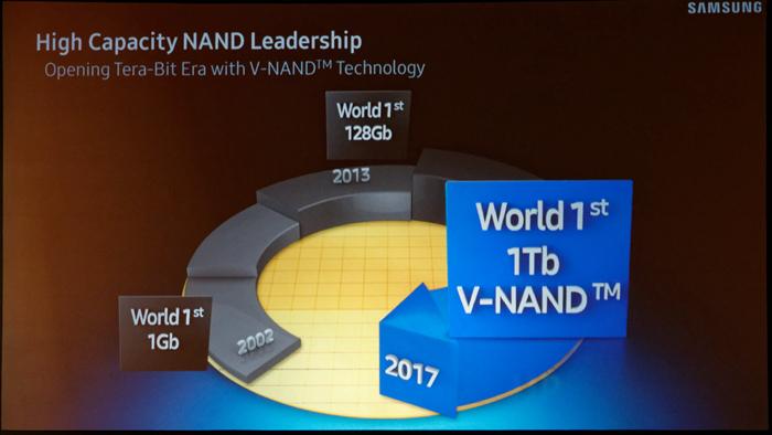 骇科技丨三星要搞事情:QLC来了、大容量NGSFF SSD、超低延迟Z-SSD V2