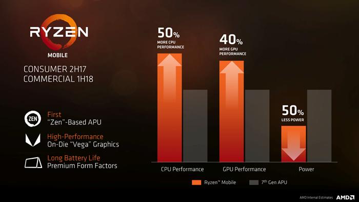 骇科技丨AMD移动版Ryzen APU要来了,GPU部分将搭载Vega 8/10显卡