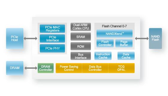 骇科技丨慧荣发布新款PCI-E NVMe SSD主控,加速M.2 SSD普及