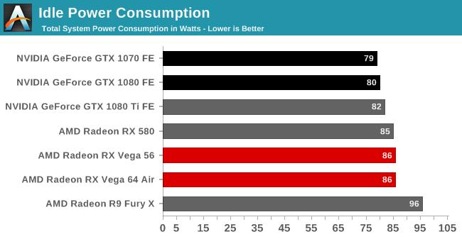 骇科技丨AMD RX Vega显卡功耗、温度表现如何,看看外媒测试结果