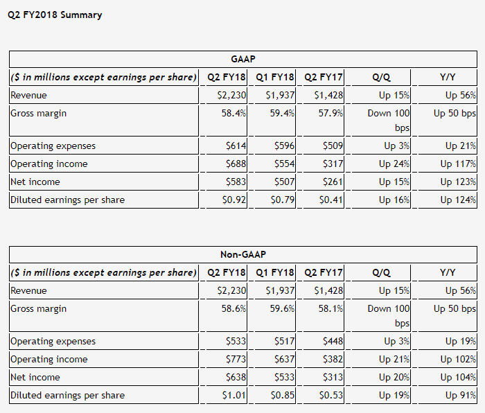 骇科技丨NVIDIA公布第二季度财报,净利润较去年同期暴增123%