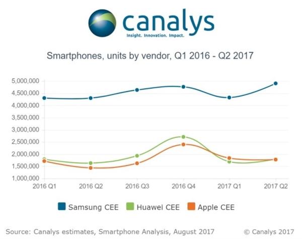 骇科技丨Canalys:华为手机欧洲销量超越苹果