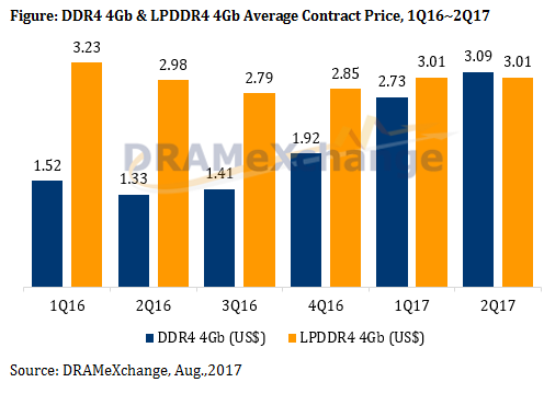 骇科技丨数据显示今年DRAM供应紧张,下半年降价无望