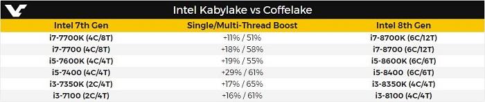 骇科技丨性能爆增,Intel Coffee Lake处理器性能提升幅度曝光
