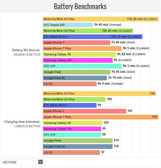 骇科技丨电池续航哪家强?5000mAh大电池的Moto E4 Plus夺冠