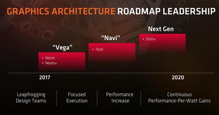 骇科技丨AMD Vega 20会上台积电7nm工艺,弯道超车NVIDIA?