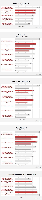 骇科技丨意外!AMD RX Vega 56降压超频跑分成绩超英伟达GTX 1080