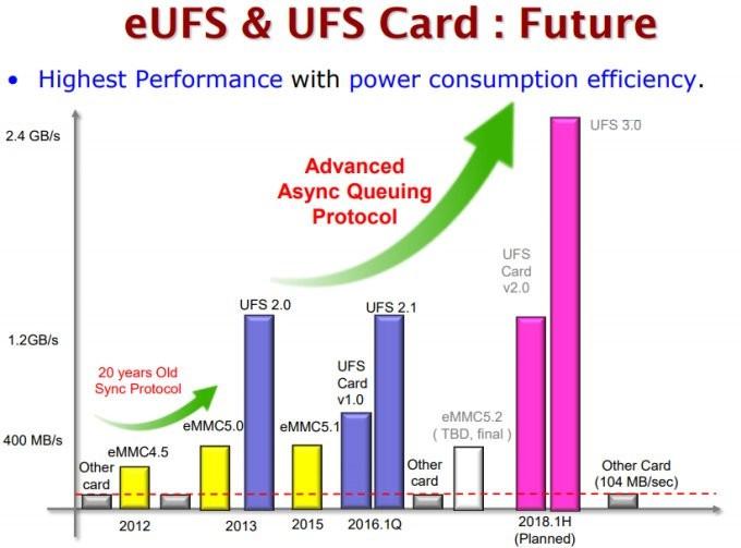骇科技丨新一代eMMC 5.2、UFS 3.0标准年底见,终端用上它们尚需时日