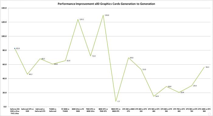 骇科技丨NVIDIA逐代高端显卡性能比拼,似乎这几年后劲有些不足?