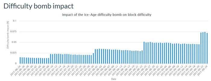 骇科技丨ETH再次投下难度炸弹,挖矿事业已成强弩之末