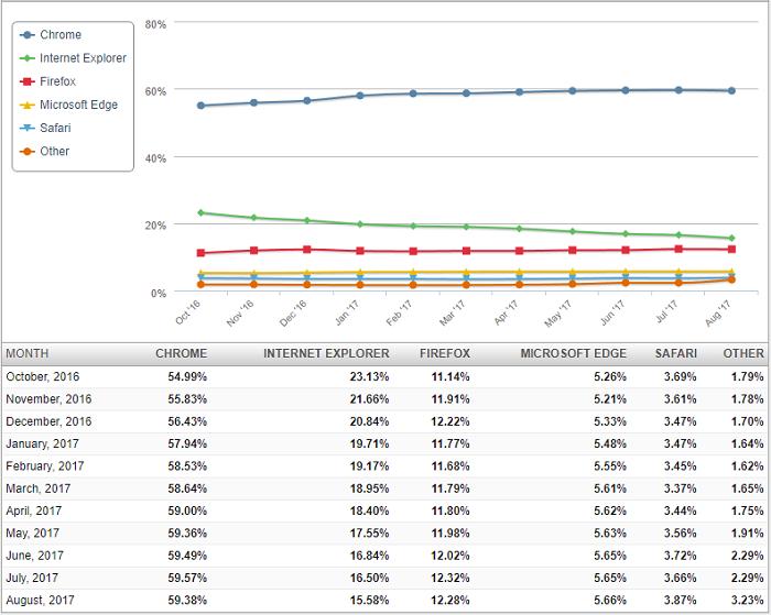 骇科技丨无论Chrome份额再怎么跌,用户就是不愿意使用Edge浏览器