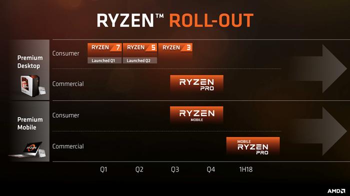 骇科技丨Ryzen 7 2700U 3DMark11测试成绩曝光,显卡得分瞩目