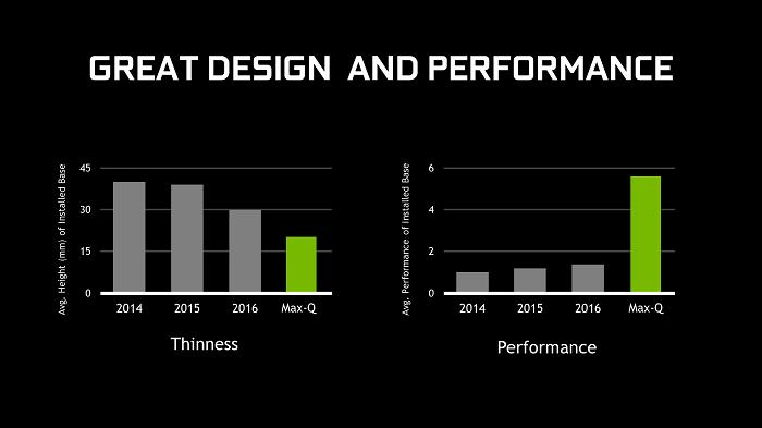 骇科技丨冷与静的新选择,NVIDIA Max-Q笔记本导购