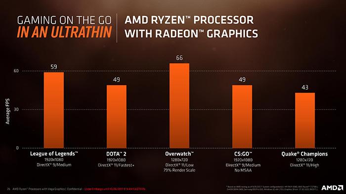 骇科技丨AMD发布新一代Ryzen移动APU:Zen处理器+Vega核显组合