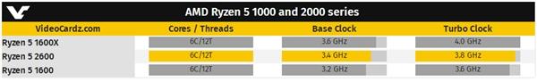 BT丨12nm工艺!AMD Ryzen 5 2600首曝:6核3.4GHz