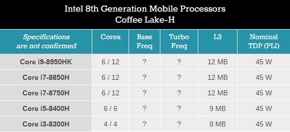 BT丨笔记本也迈向6核时代,Coffee Lake-H最快3月底发布
